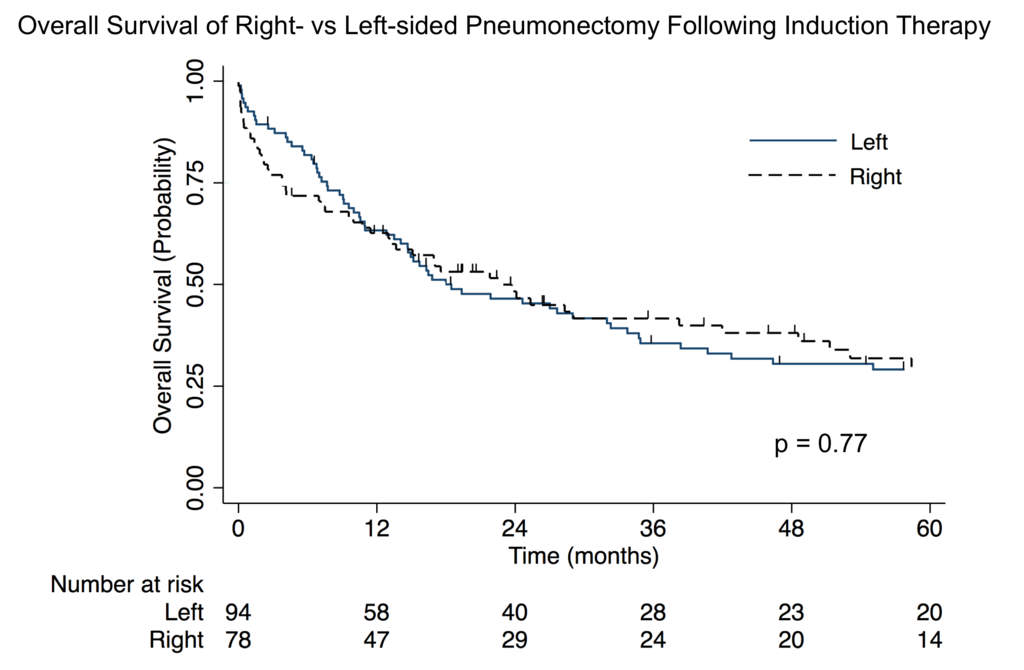 right vs left pneumonectomy figure.png