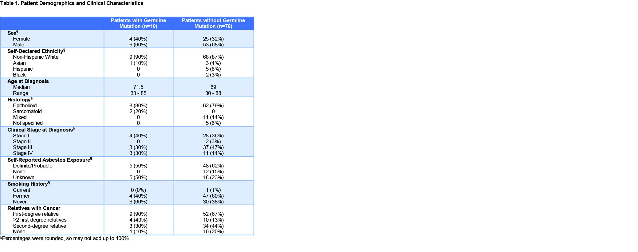 wclc2019.mesobap1.table-min.jpg