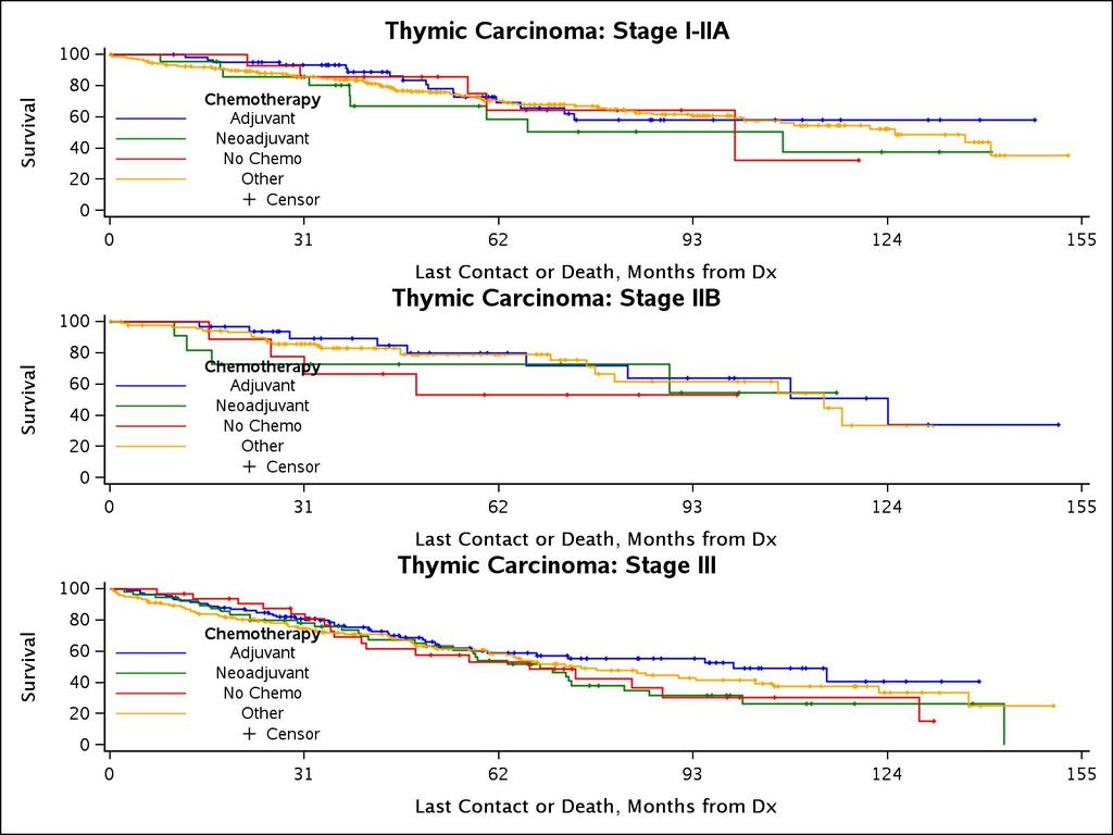 tc_surv_plot_stages_chemo_thymic_carcinoma.jpg