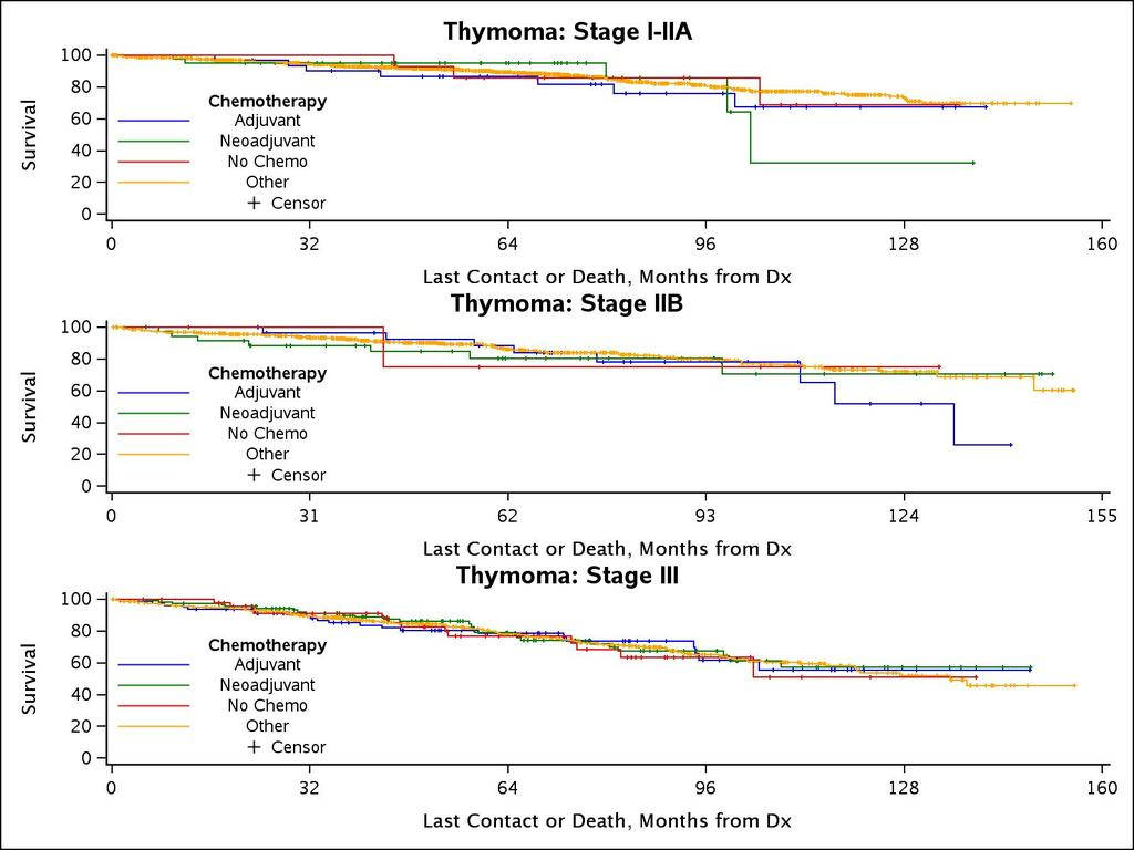 tc_surv_plot_stages_chemo_thymoma.jpg