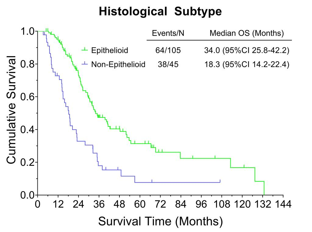 figure survival based on histological type.jpg