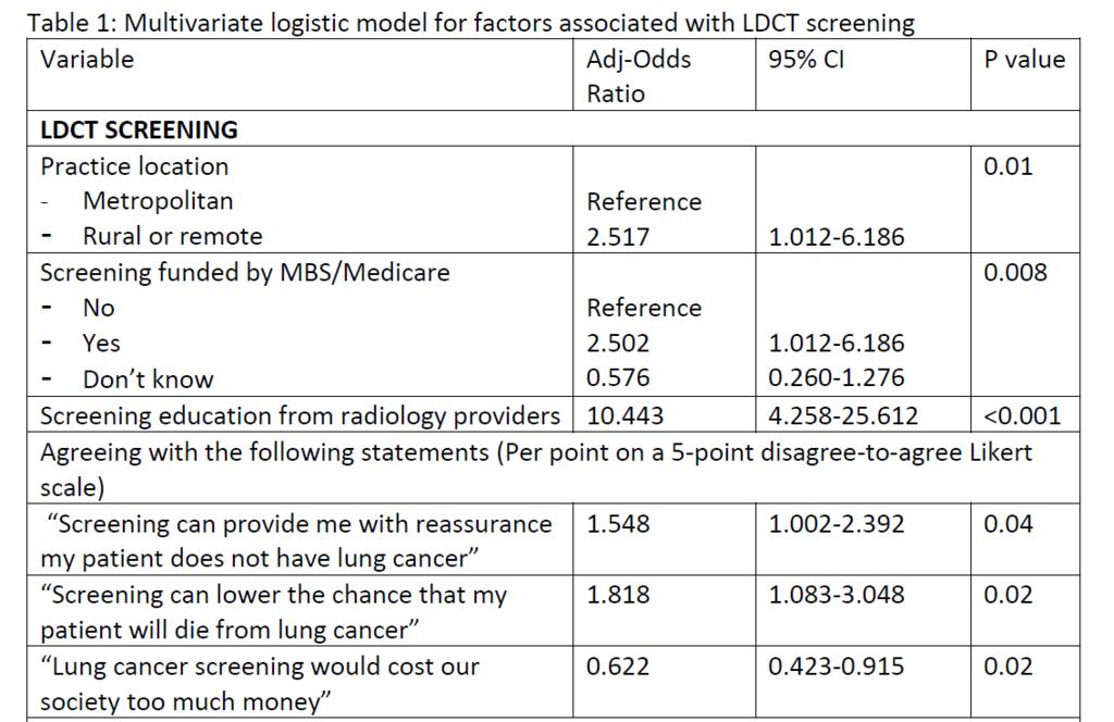 ldct screening table.png