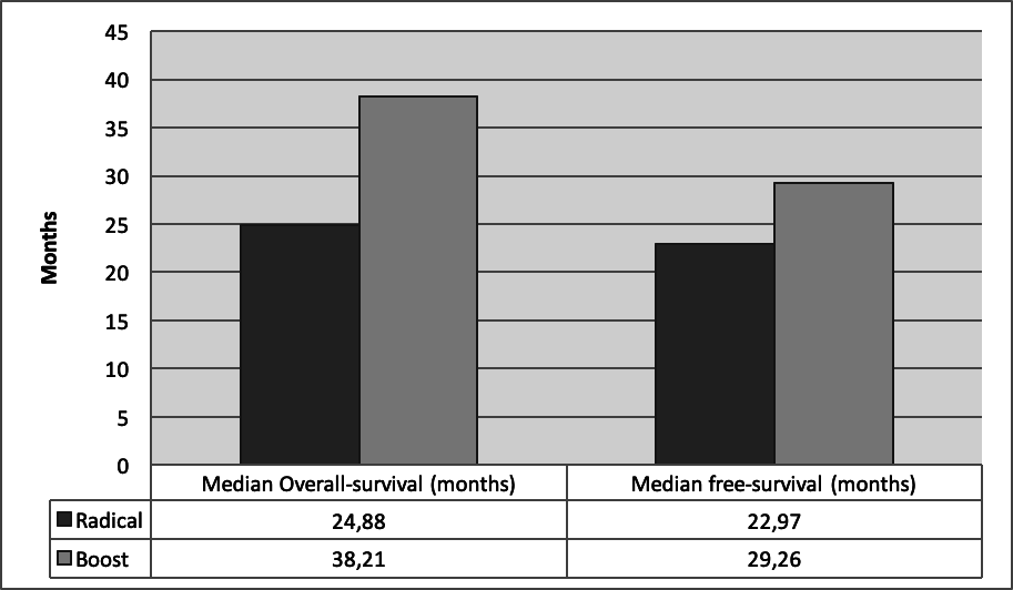 comparison between radical strategy vs boost strategy in overall-survival and free-survival.png