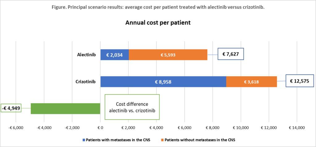 figure. principal scenario results. average cost per patient treated with alectinib versus crizotinib..png