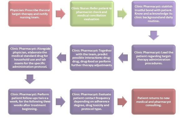 service flowchart for oral drug project.jpg
