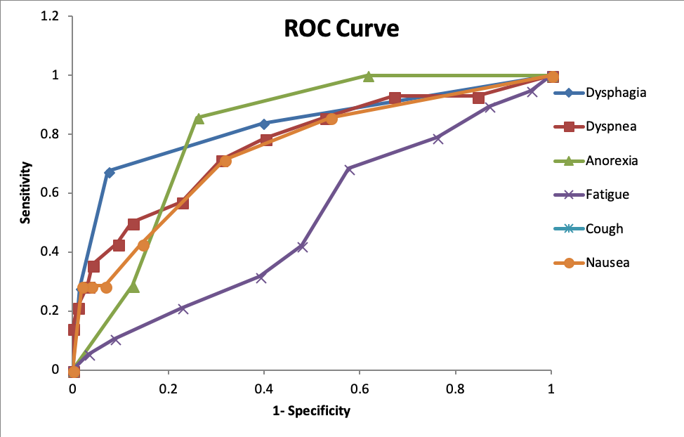 roc-curve for predictive ability of six pro toxicities for ctcae based toxicity.png