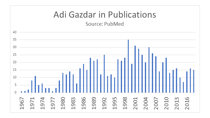 gazdar publications.jpg