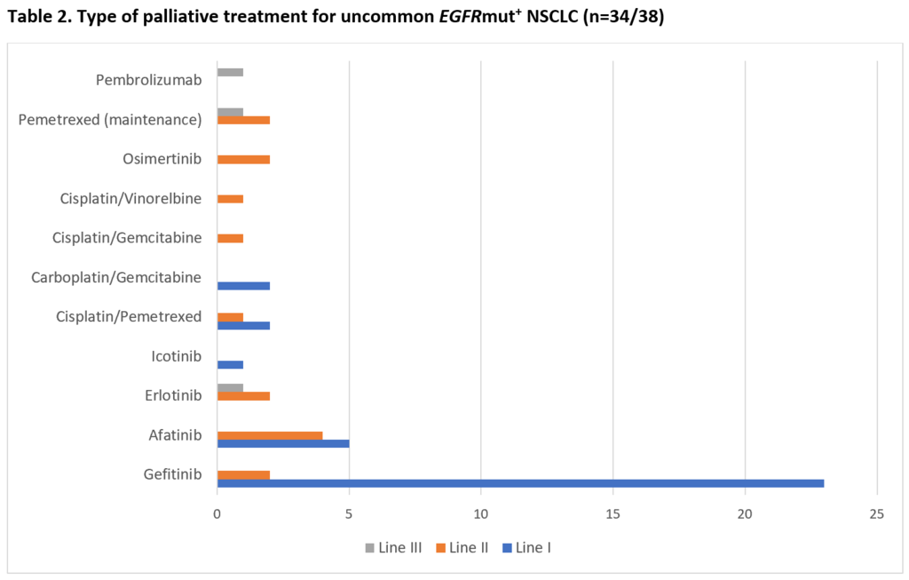 table 2 type of palliative treatment for uncommon egfrmut nsclc.png