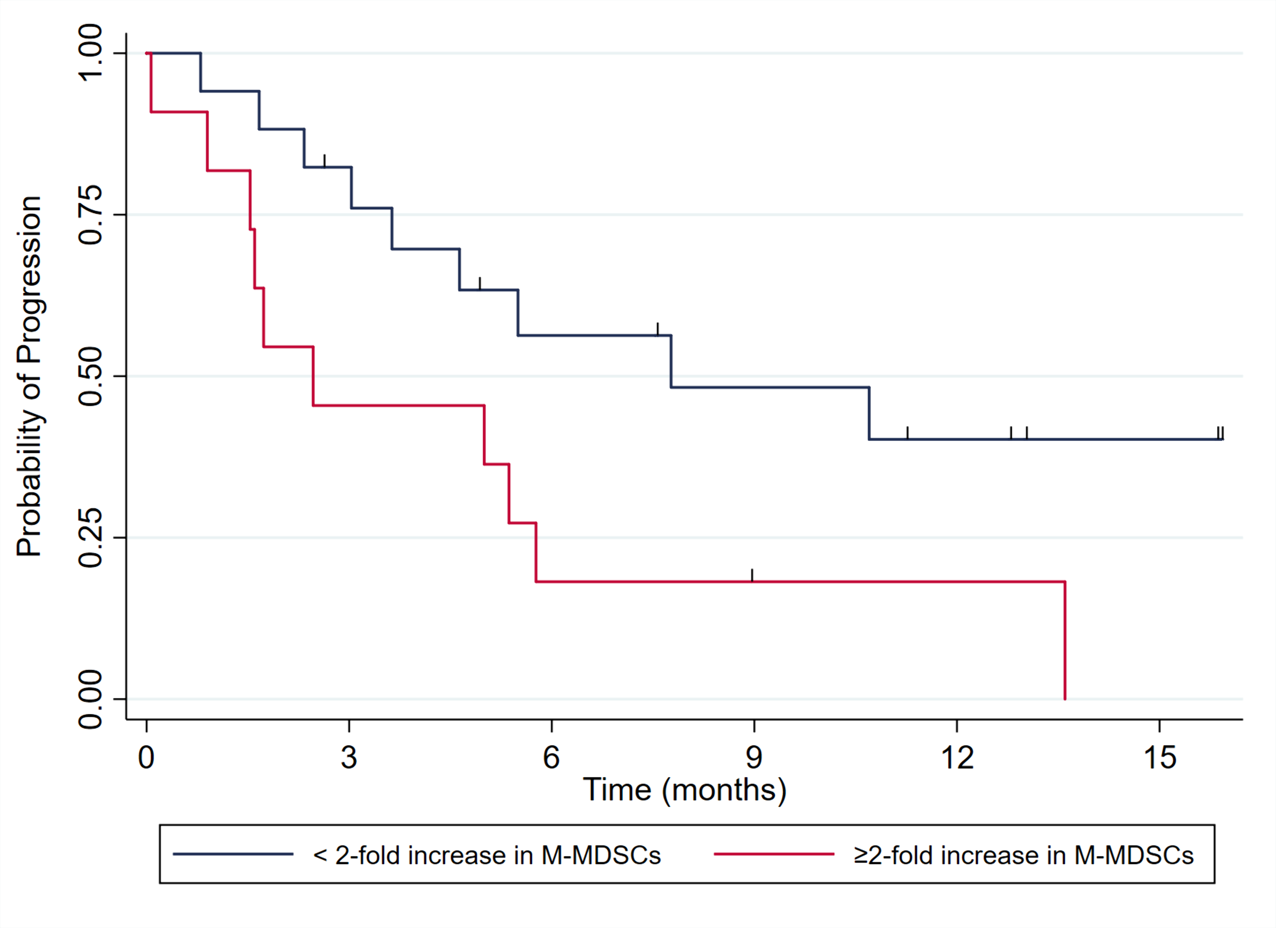 wclc myeloid graph.png