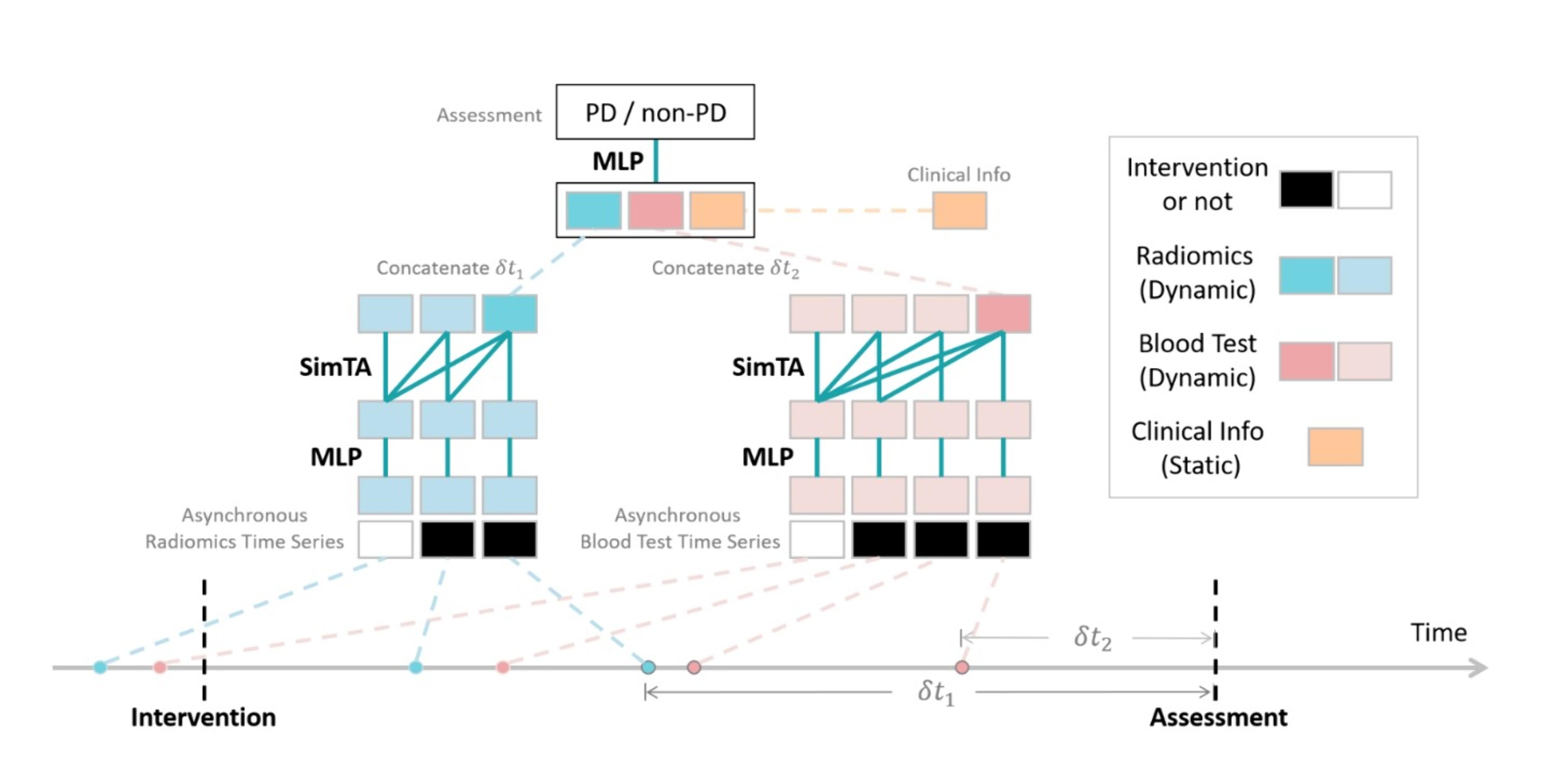 figure 1. deep learning model with simta module.jpg