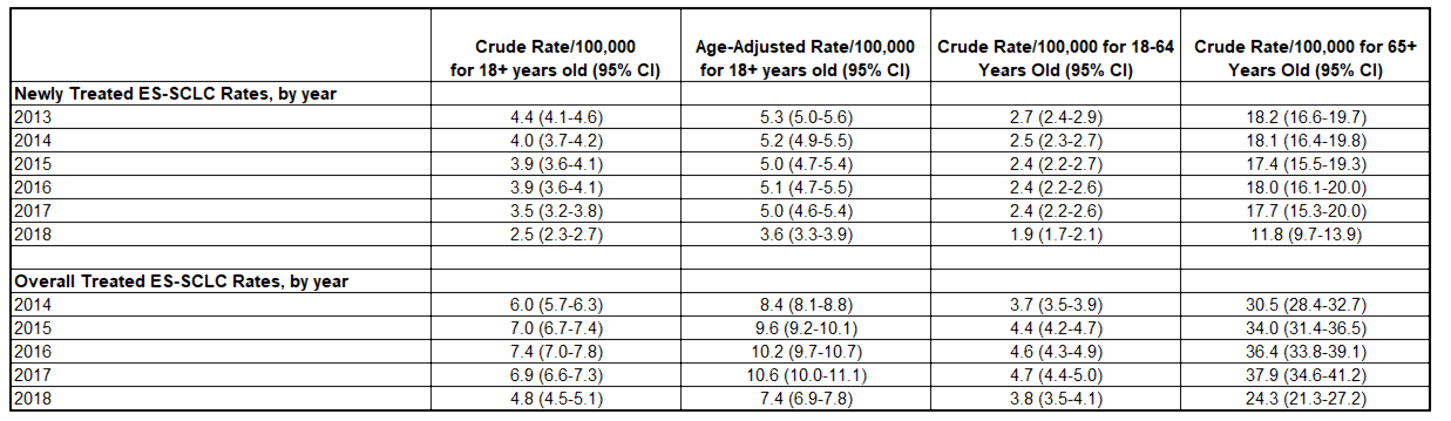 table 1. first-line es-sclc treatment rates, 2013-2018.png
