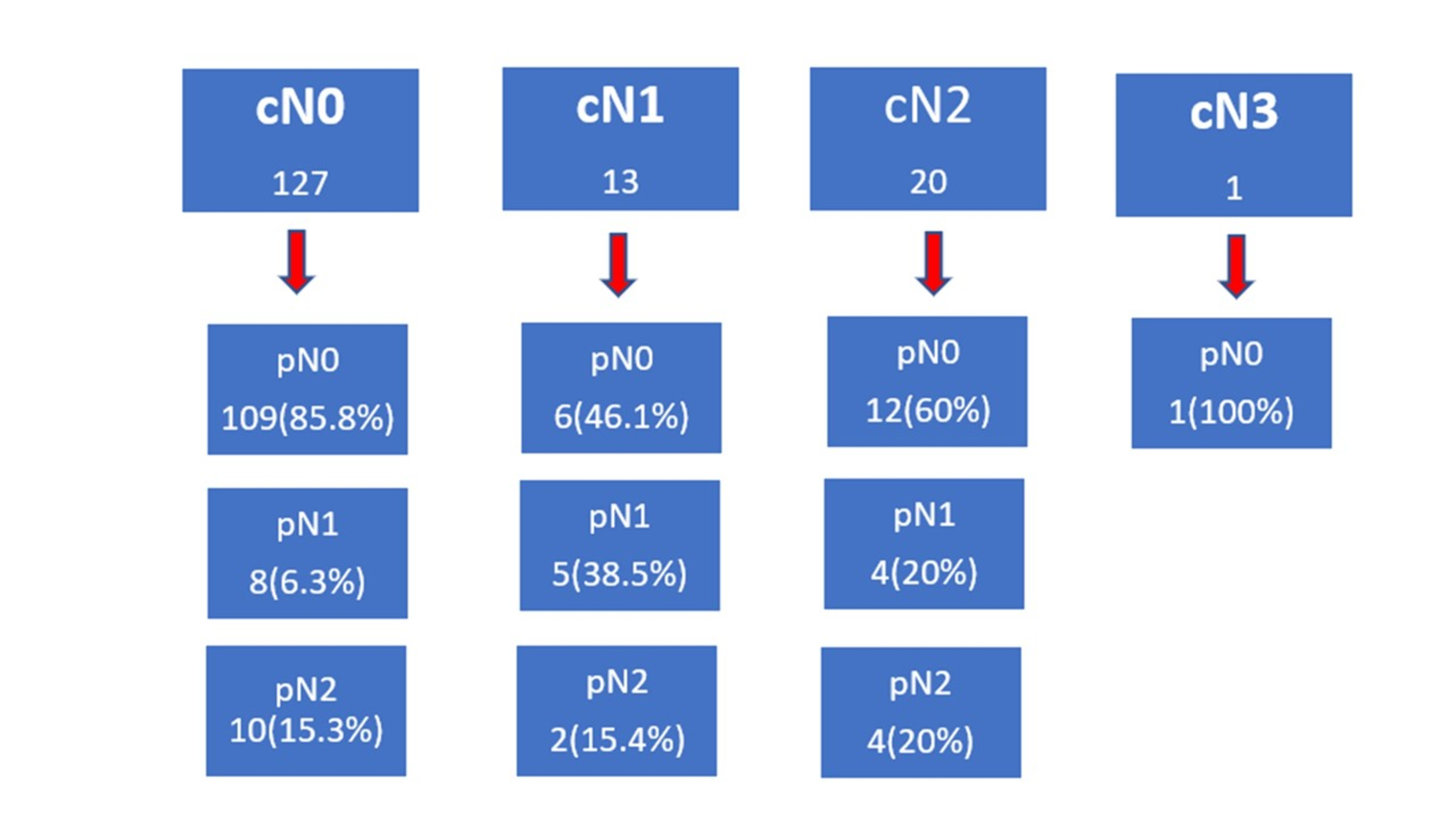 picture1. clinical and pathologic staging outcomes.jpg