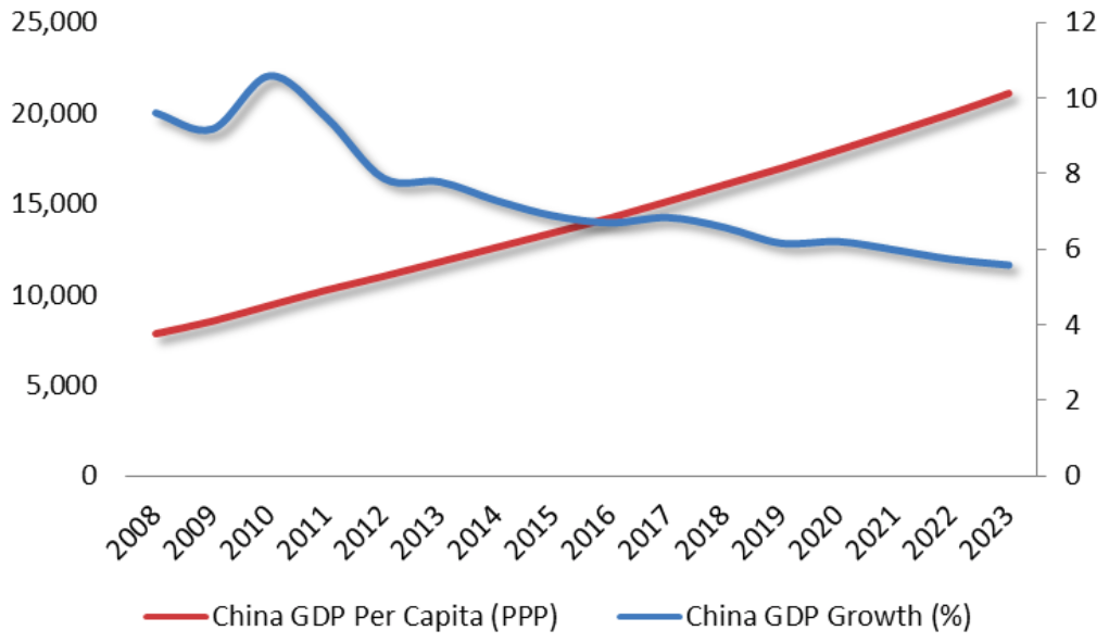 China's 2019 growth outlook
