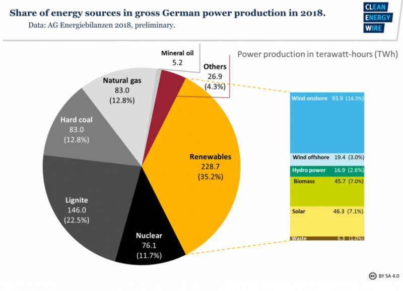 Planned German coal exit boosts case for Nord Stream 2 | Watts Up