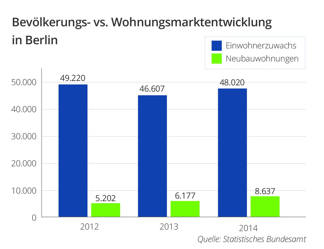 Grafik Immobilien Berlin