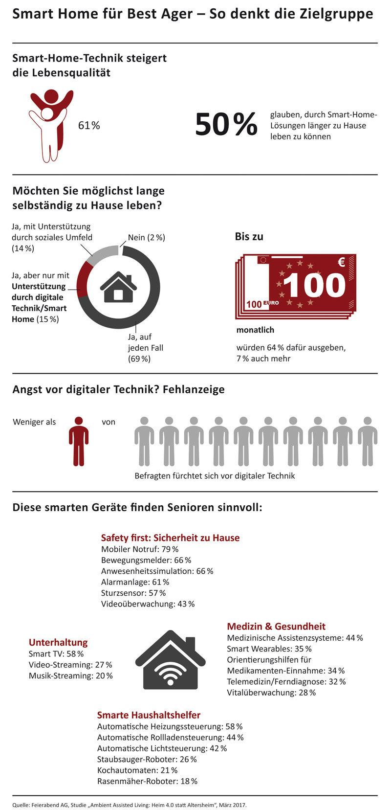 Infografik SmartHome