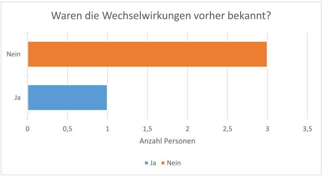 Grafik Ergebnisse