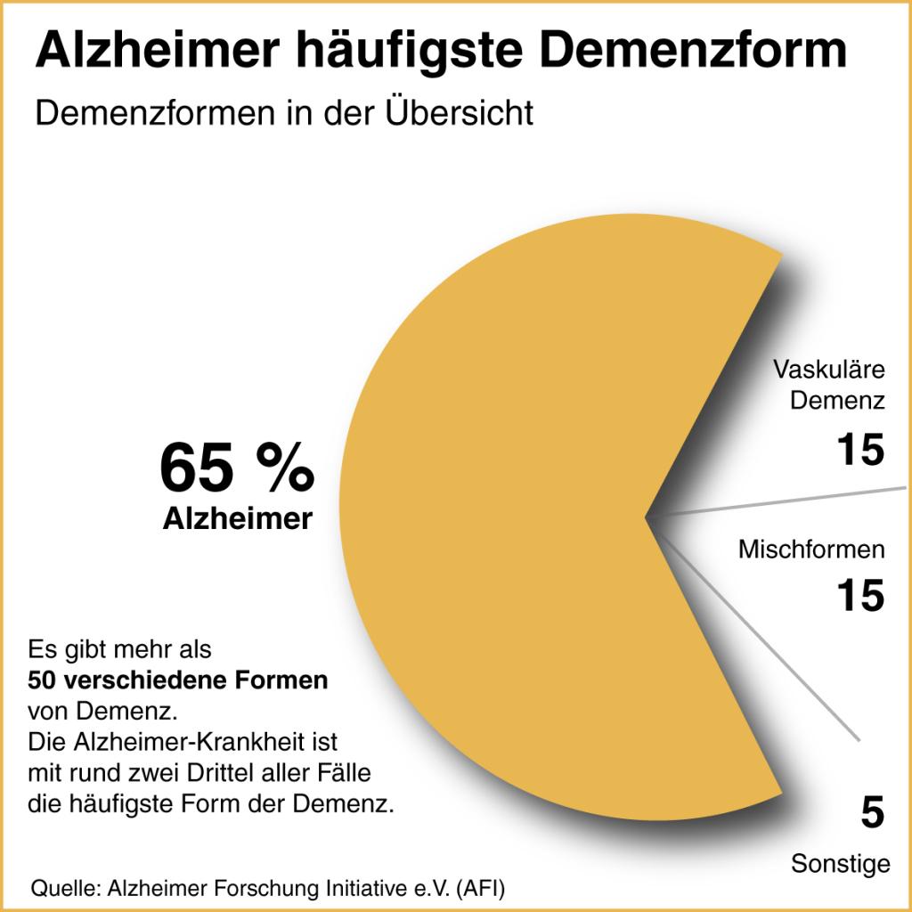 Infografik Demenz