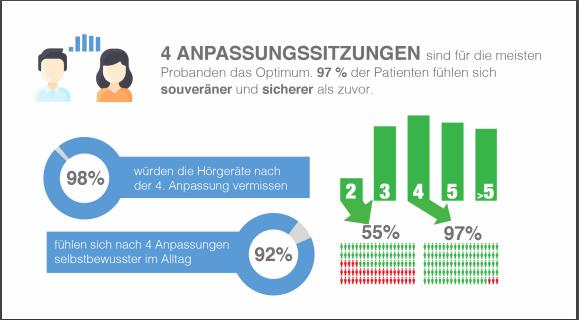 Infografik Hörgeräte-Studie
