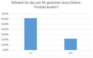 Chart Scouttest Jessa Diskret Kaufempfehlung