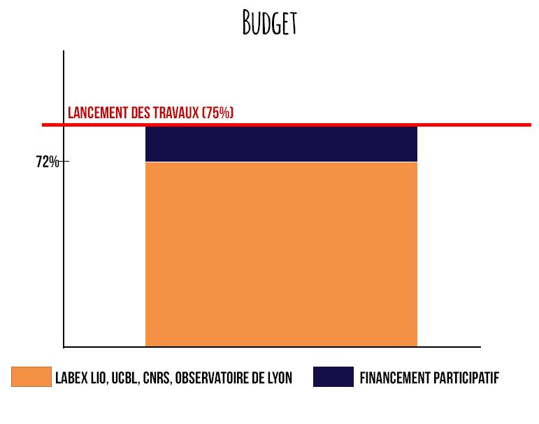 Graphique Budget SDS