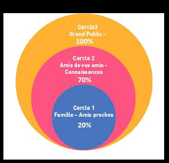 3 cercles du crowdfunding