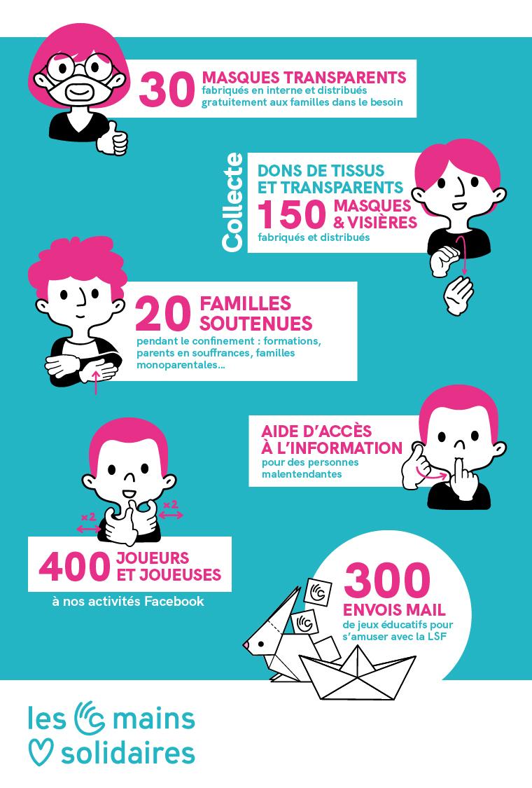 """Infographie résumant en chiffre les actions du projet """"Les Mains Solidaires"""""""