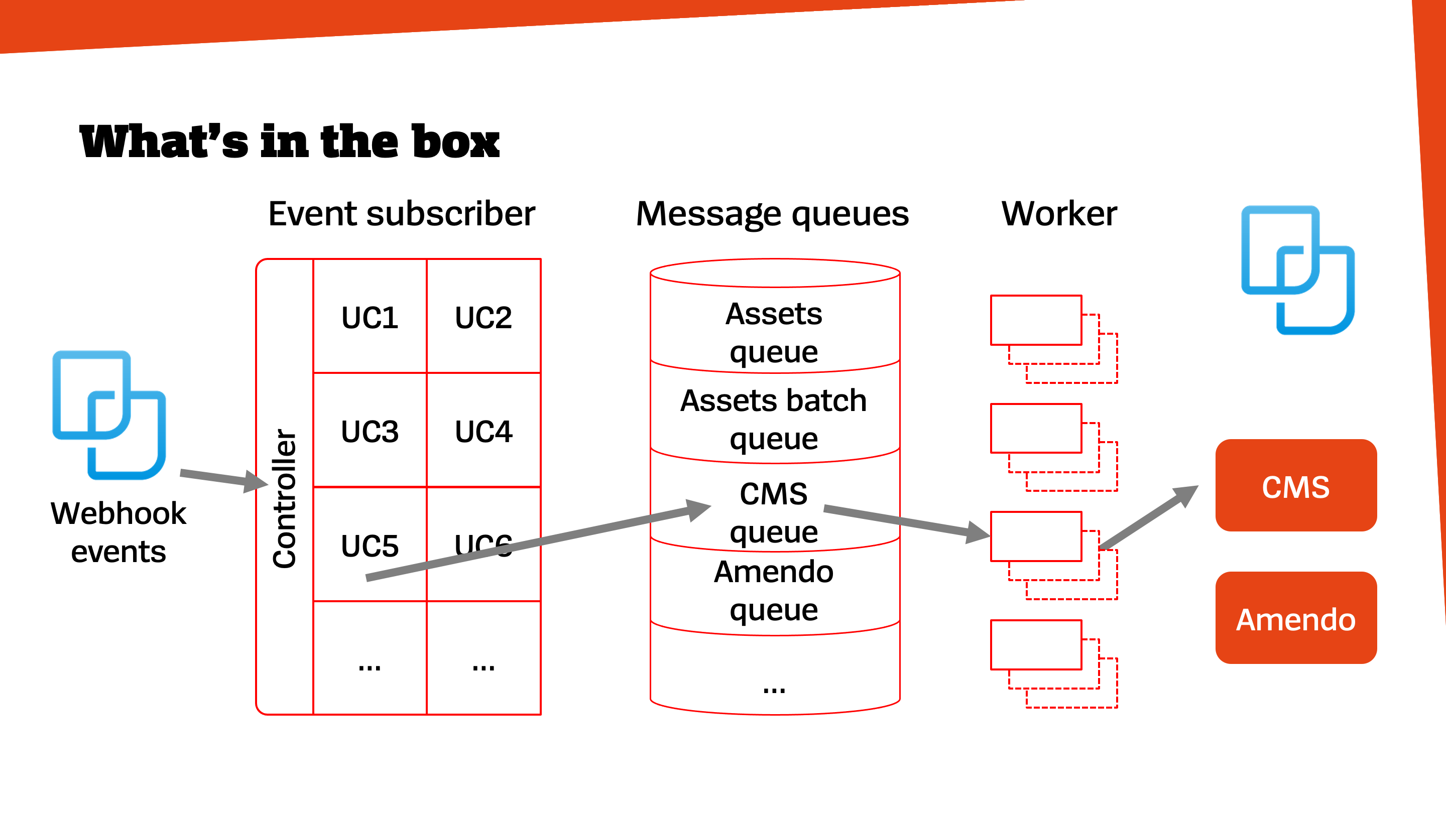 Diagram: What's in the box