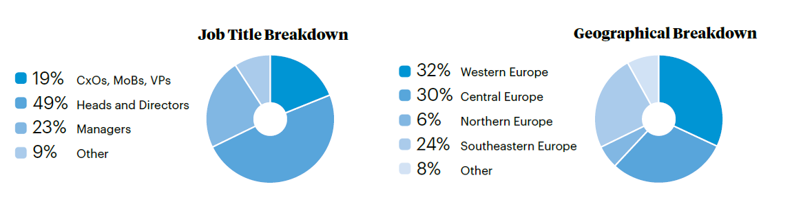 Fleming. SME Banking Conference Delegate Breakdown
