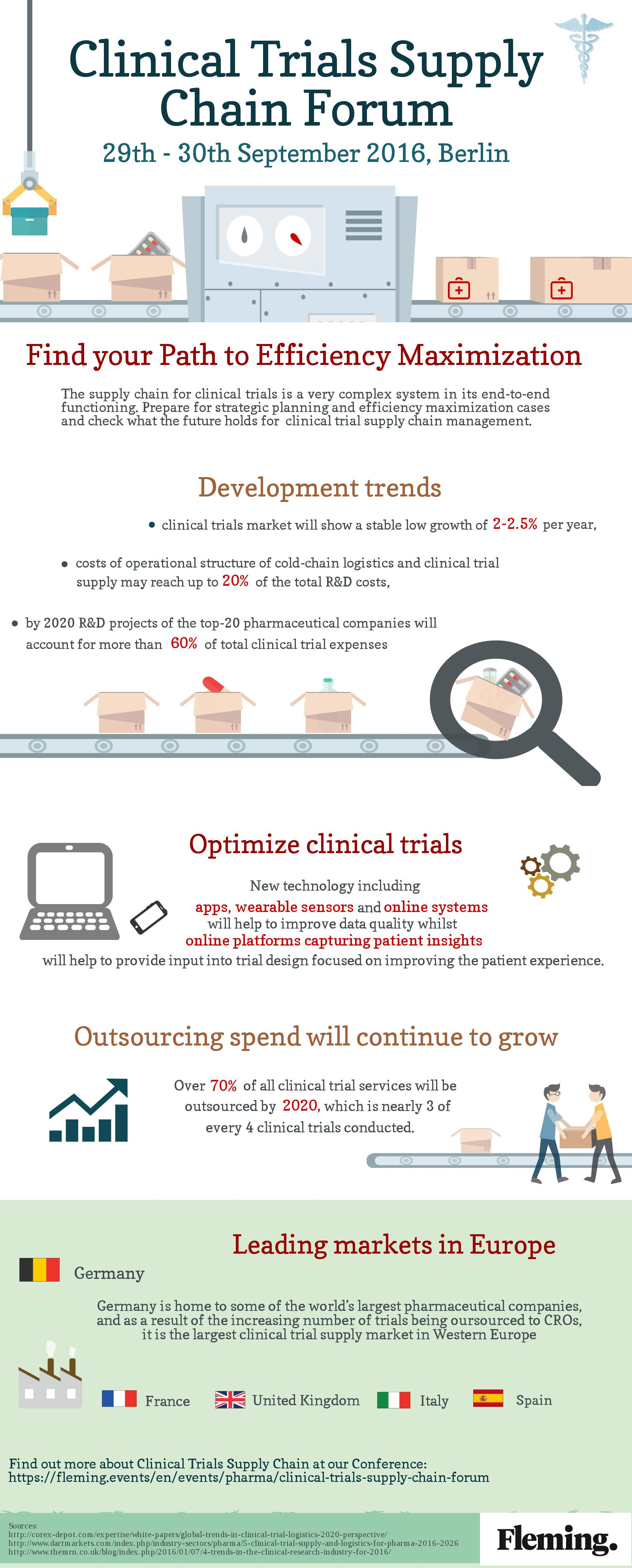 Infographic - Clinical Trials Supply Chain Forum