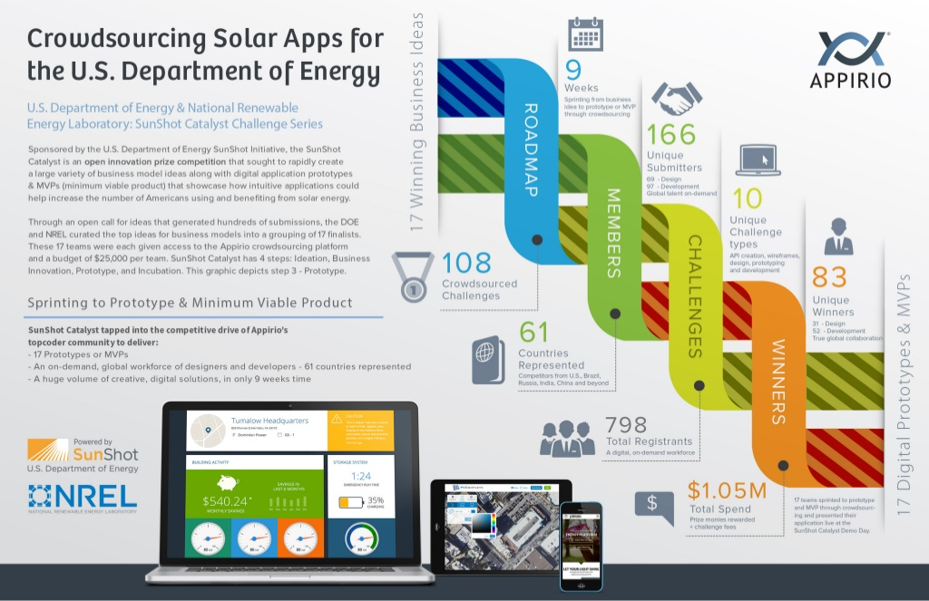 Crowdsourcing Solar Apps for the U.S. Department of Energy infographic