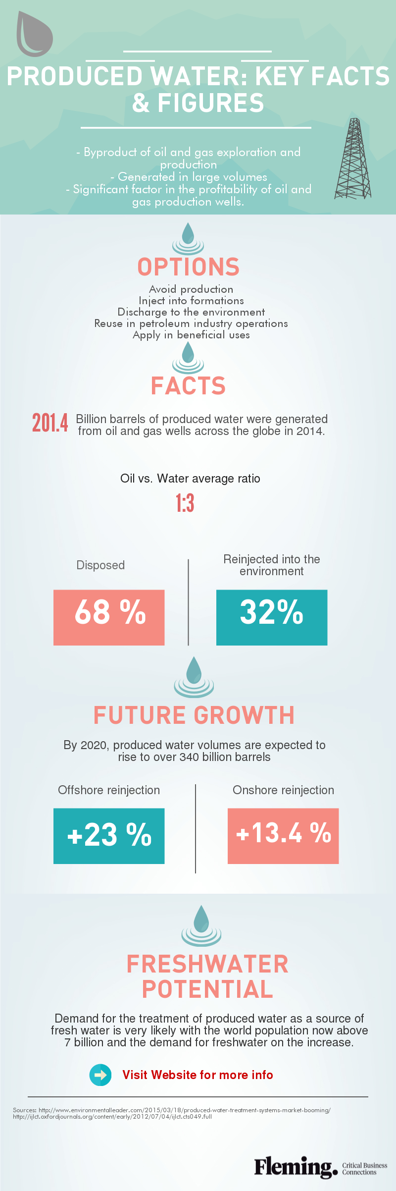 Produced Water Infographic