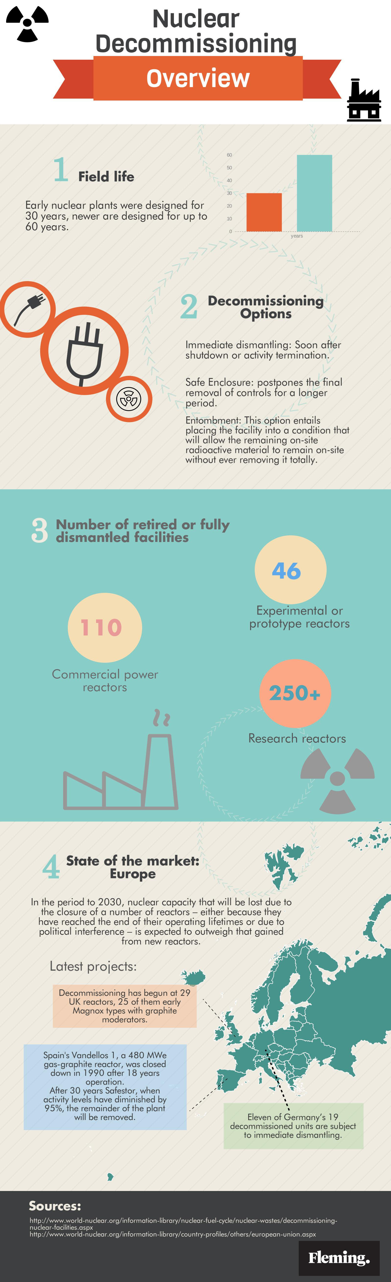 Nuclear Decommissioning Overview - infographic