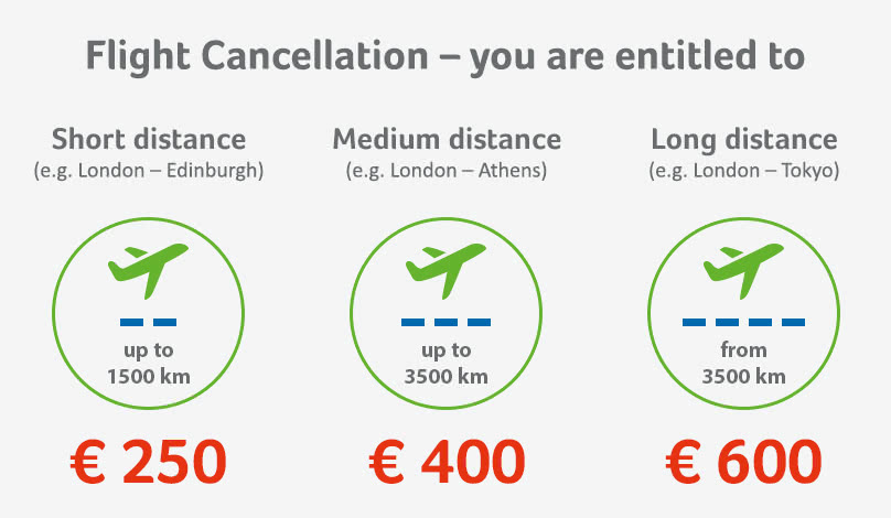 Compensation claims for flight cancellations based on distance