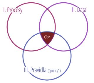 Na co jsou data, když neexistují procesy, které by jich využívaly?