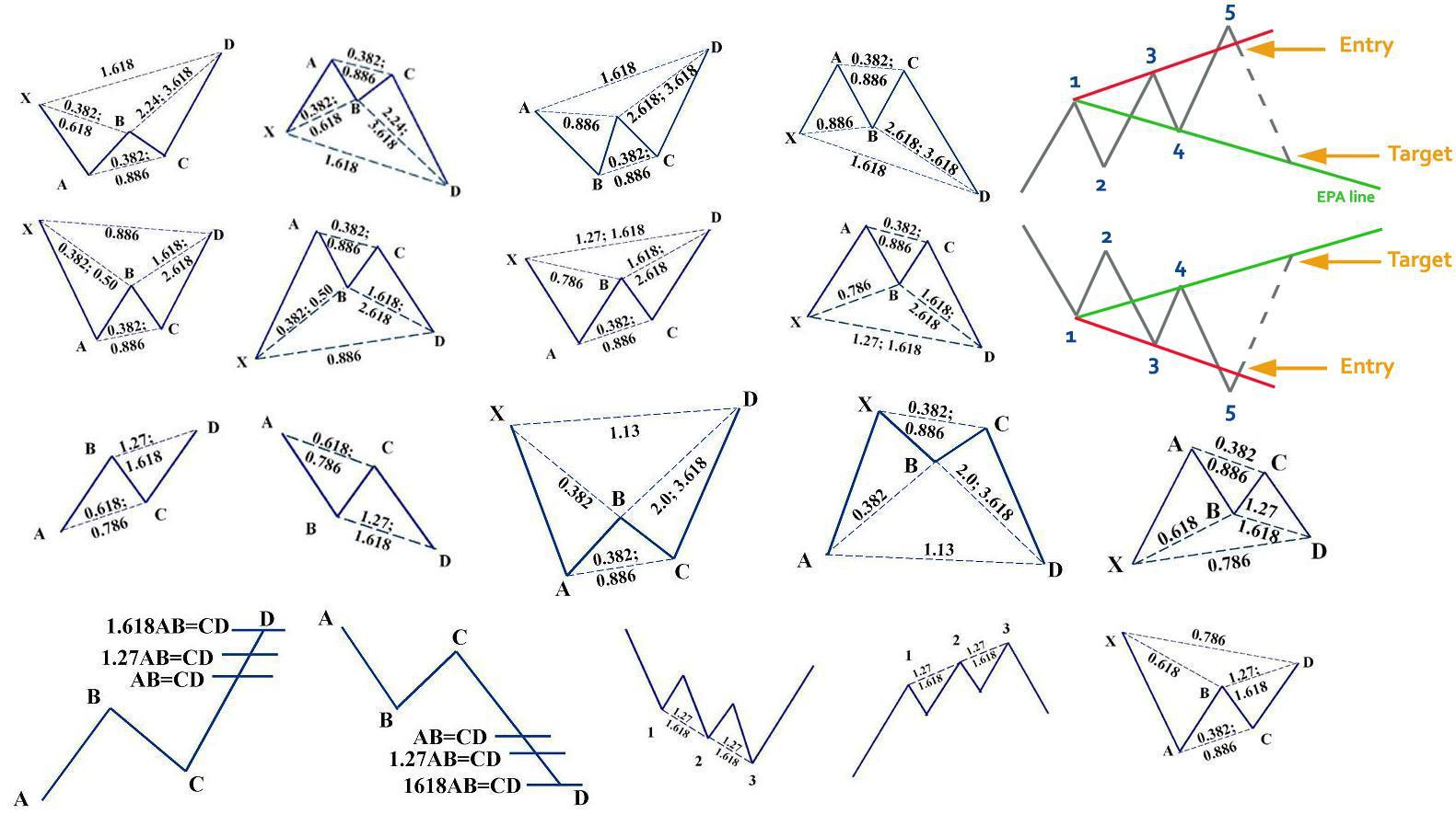 Forex harmonic patterns cheat sheet