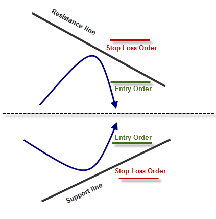 where to set stop loss