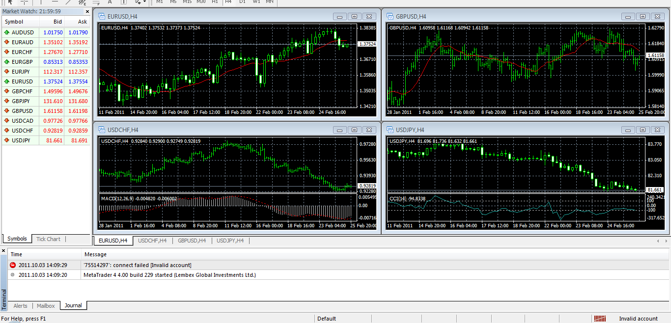 MT4 Trading platform view