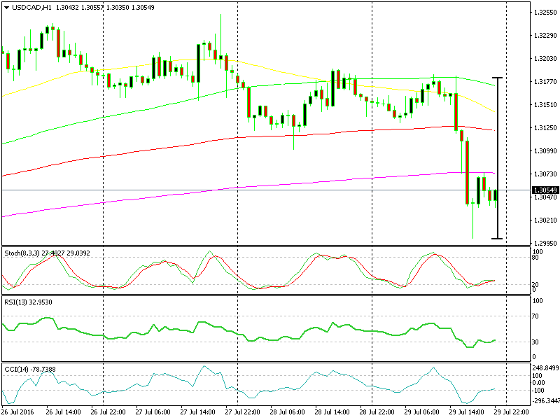 USD/CAD declined in chart