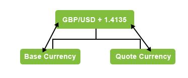 Base currency and secondary instrument