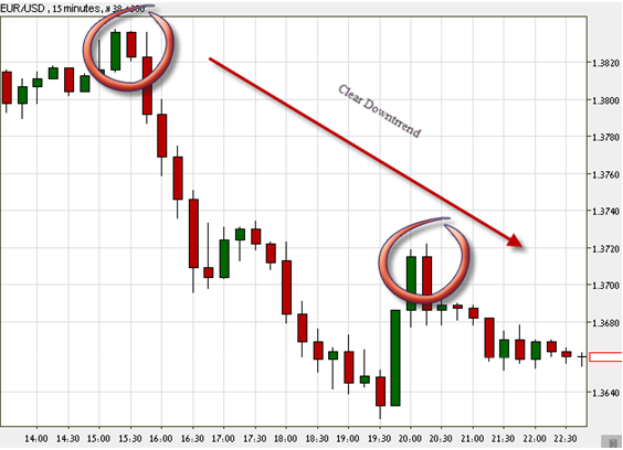15 minutes Japanese candlestick chart