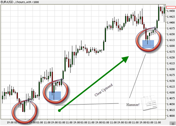 2 hours Japanese candlestick chart