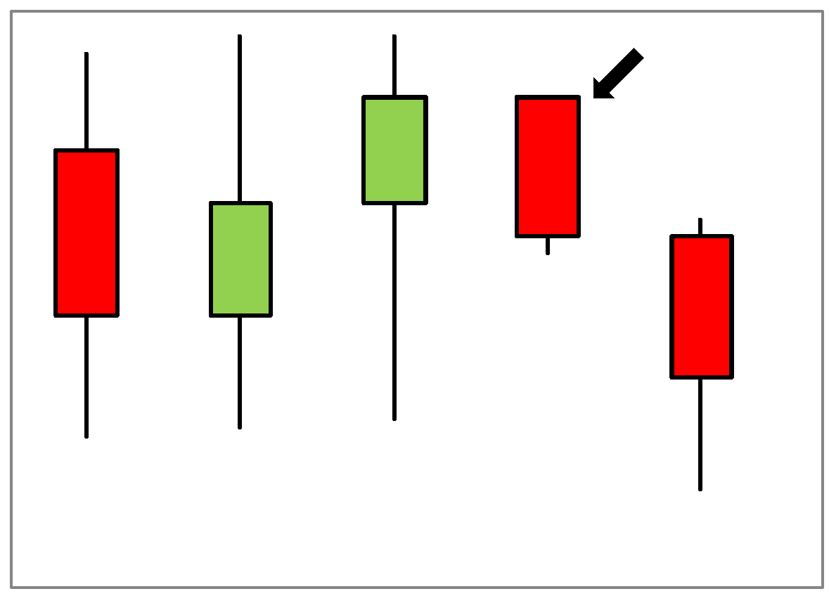 Marabuzo Candlestick formation in chart