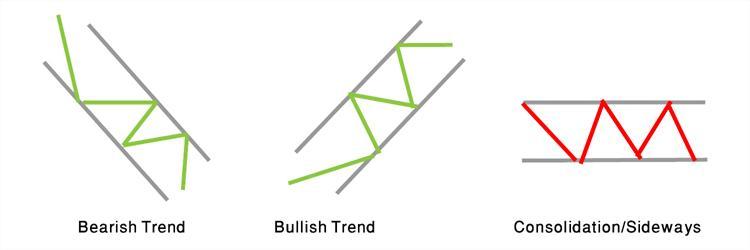 Bearish, Bullish and Consolidating trends