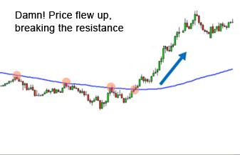 Breaking of resistance in forex chart