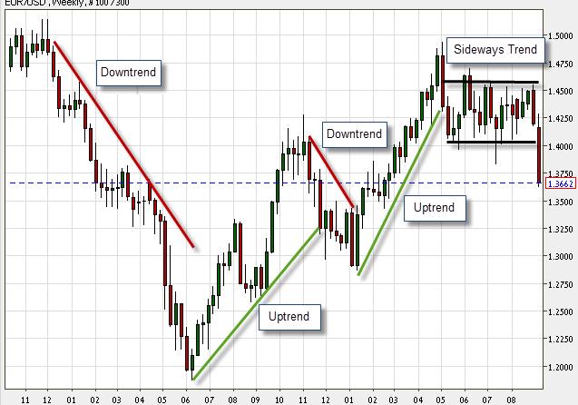 Breaks in trend lines