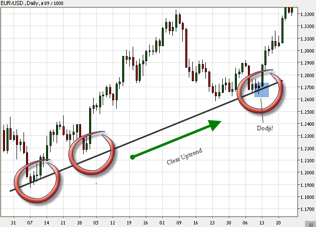 Daily Japanese candlestick chart