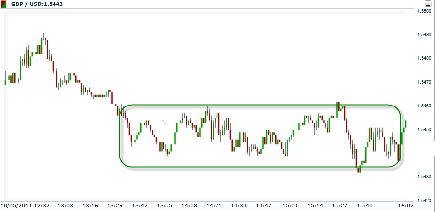 Example of a ranging trend in the forex market
