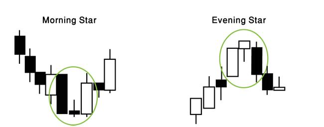 Japanese Candlestick Morning Star and Evening Star examples
