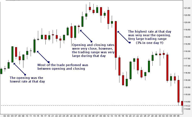 Japanese Candlestick Morning Star and Evening Star on a chart